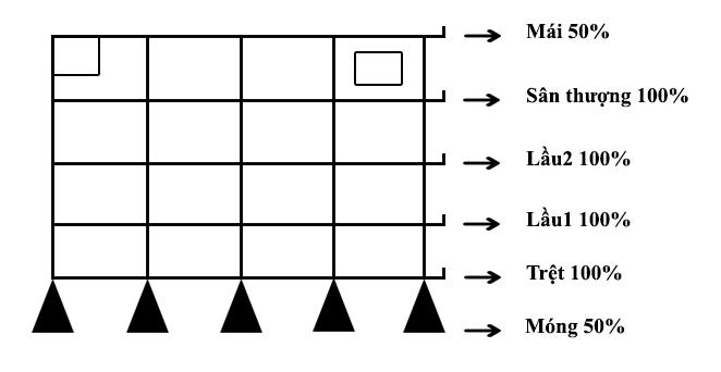 Cách tính m2 xây dựng nhà chuẩn xác và dễ hiểu nhất