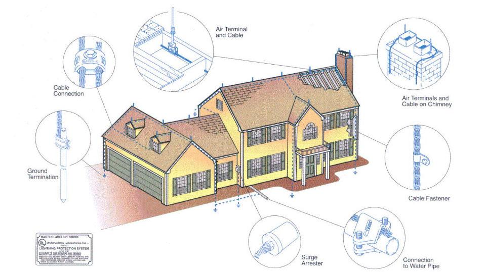 Tiêu chuẩn chống sét trong công trình xây dựng